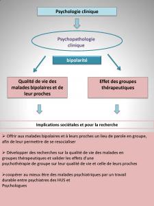 Recherche QOL des bipolaires et leurs proches